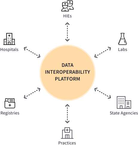 data interoperability platform