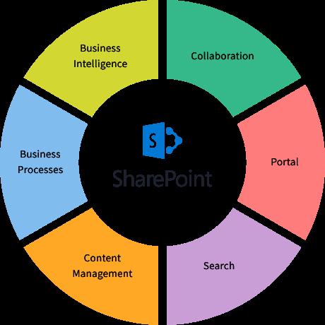 sharepoint scheme