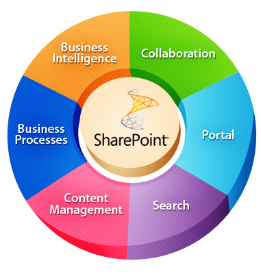 Sharepoint Development Services Sharepoint Application