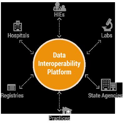 data_interoperability