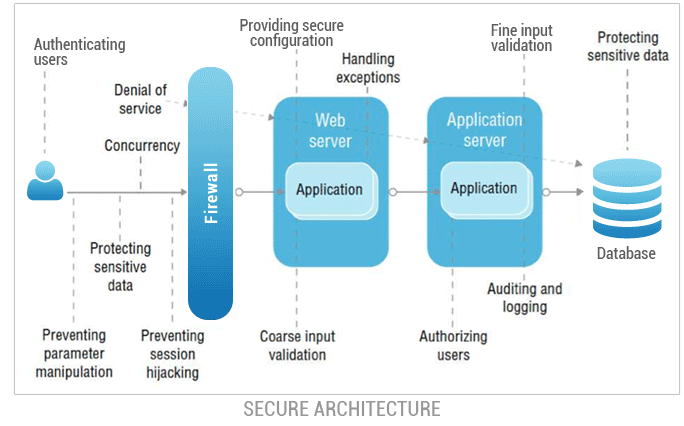 secure_architecture