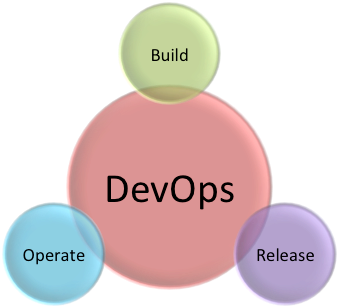 DevOps in the Cloud with AWS